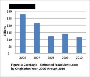 Estimated fraudulent loans